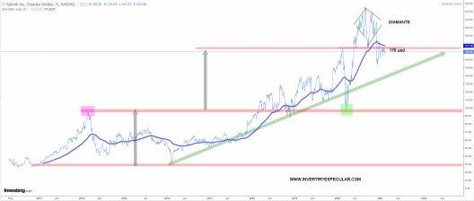 SPLUNK-12-FEBRERO-2021% - Seguimiento técnico a Splunk