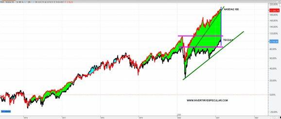 TECDAX-VS-NASDAQ-22-FEBRERO-2021% - Por qué TECDAX y no Nasdaq