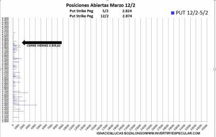 VARIACION-PUT-16-FEBRERO-2021% - Sin variación para el vencimiento de marzo en el SP500