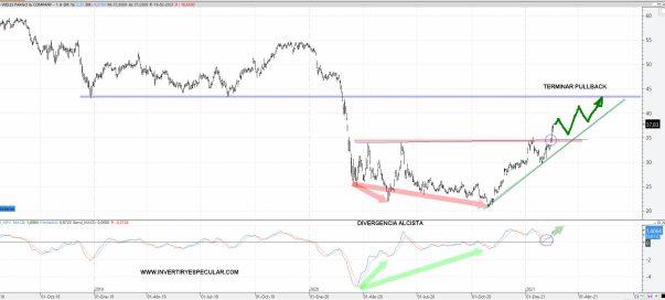 WELLS-FARGO-22-FEBRERO-2021% - Wells Fargo no está para correcciones
