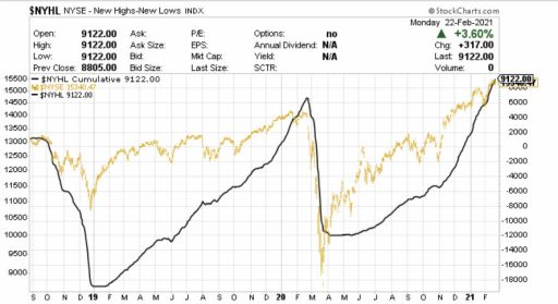 amplitud-23-febrero-2% - Actualización de la amplitud del mercado (NYSE)