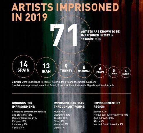 artistas-en-prision% - Se nos ha ido la pinza