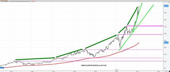 asml-17-febrero-2021% - ASML de lo mejor el Euro Stoxx 50