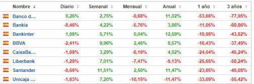 bancario-espanol-9-febrero% - La Banca española a por otra vuelta de tuerca al alza