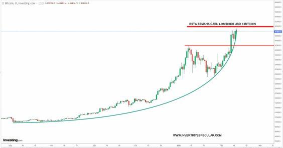 bitcoin-50-000% - Los 50.000 dólares serán batidos  esta semana