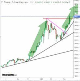 bitcoin-9-febrero-2021% - Musk lo insinuó y ayer lo hizo