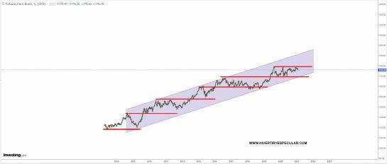 bund-10-febrero-2021% - Vistazo al futuro del Bund Alemán y bonos/notas USA