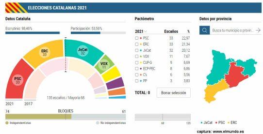 catalanas-2021% - Vuelve a ganar un partido generalista español pero gobernarán los soberanistas