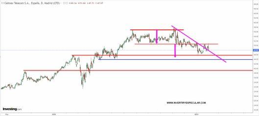 cellnex-3-febrero-2021% - Vemos a Cellnex muy lanzada y ampliando mucho capital