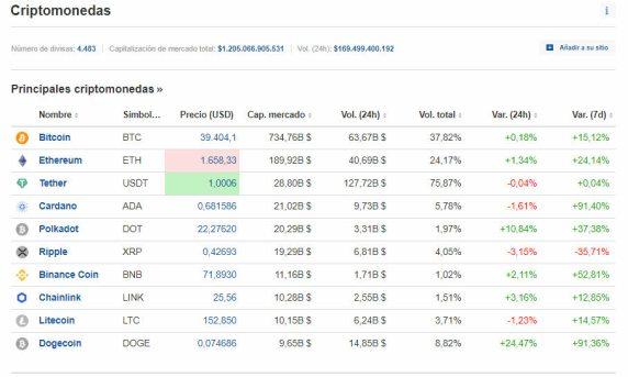 criptomercado-8-febrero-2021% - Bitcoin a por máximos y Dogecoin también pilotado por Musk