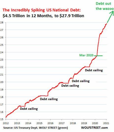 deuda-usa-19-febrero% - Lo que ha puesto la Administración desde la crisis subprime