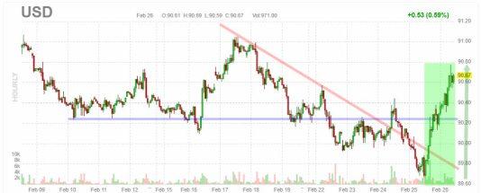 dolar-26-febrero-2021% - El Oro no se gira al alza ante la corrección de ayer en Wall St.