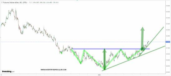 dolar-corto-plazo-5-febrero-2021% - El dólar a corto plazo bien y a largo mejor