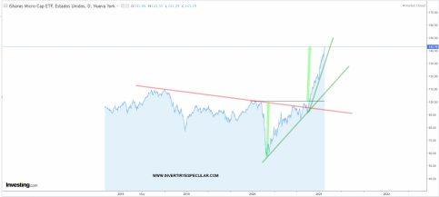 etf-iwc% - Si los mercados USA siguen así hay que irse a los chicharros