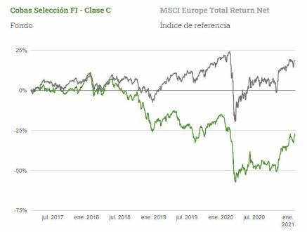 fondo-cobas-vs-mercado% - Le echamos un vistazo a las tres mayores posiciones del COBAS SELECCION
