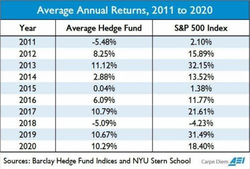 hedge-fund-vs-sp500% - El SP500 humilla la rentabilidad de los hedge-fund