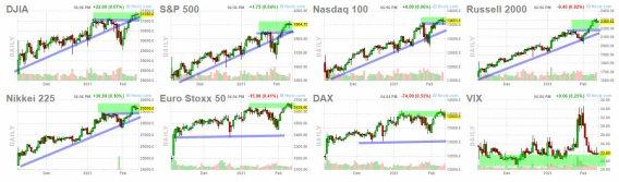 indices-usa-11-febrero-2021% - Actualización sentimiento de mercado a cierre de sesión de ayer día 10
