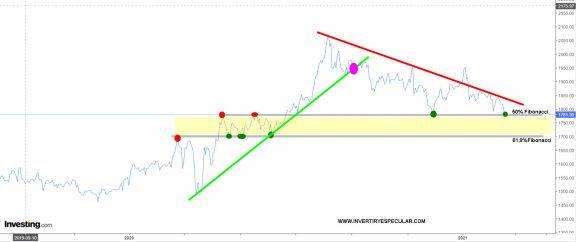 oro-18-febrero-2021% - El Oro se juega una bajada a 1700 USD