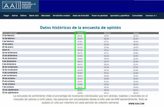 sentimiento-de-mercado-18-febrero-2021% - Encuesta semanal de sentimiento AAII: sin novedad en la guardia