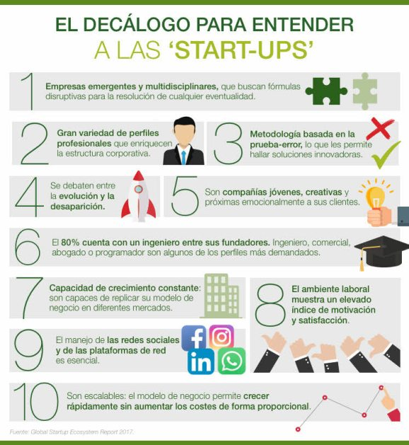 start-ups-infografia% - Entendiendo las START-UPS