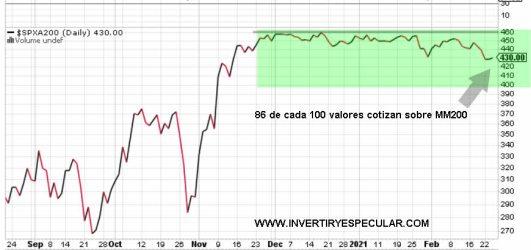 valores-sp500-que-cotizan-sobre-mm-200% - Indicador miedo a cierre de ayer