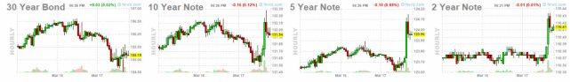 18-marzo-bonos% - El discurso de ayer de Powell; a pedir de boca