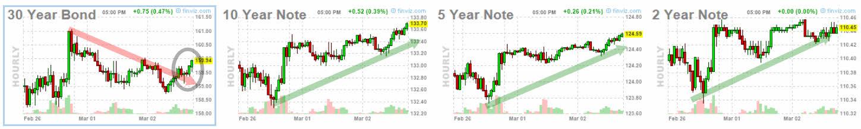 3-marzo-bonos% - Vamos a ver si se deciden o corrigen o a máximos de nuevo
