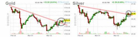 3-marzo-oro-y-plata% - Vamos a ver si se deciden o corrigen o a máximos de nuevo