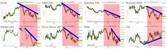 9-marzo-cierre-USA% - Wall Street se desinflaba a medida que se culminaba la sesión