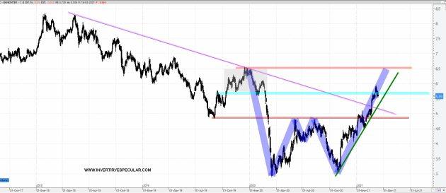 BANKINTER-17-MARZO-2021% - Bankinter ¿pauta de batman invertido?