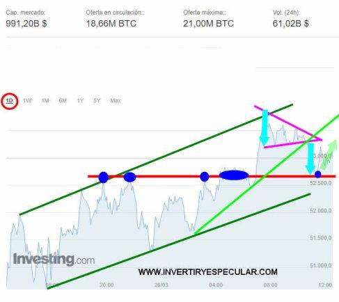BITCOIN-26-MARZO-2021% - Buenas noticias para el Bitcoin que favorecerían su expansión