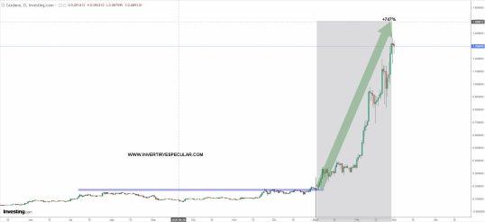 CARDANO-2-MARZO-2021% - El Cardano humilla al bitcoin y el dogecoin a los dos