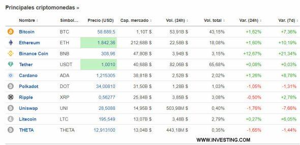 CRIPTO-31-MARZO-2021% - El bitcoin cierra marzo en la zona de los 60.000 dólares