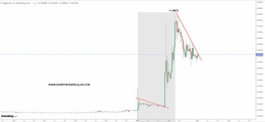 DOGECOIN-2-MARZO-2021% - El Cardano humilla al bitcoin y el dogecoin a los dos