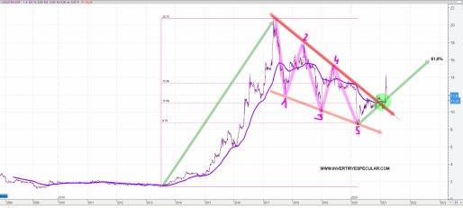 LINGOTES-ESPECIALES-23-MARZO-2021-1% - ¿Un valor que dibuja bonito? LINGOTES ESPECIALES
