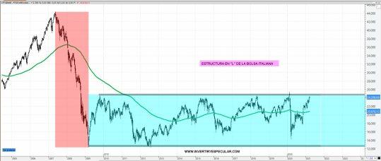 MIB-25-MARZO-2021% - Lo mejor que ve Morgan Stanley de Europa (I)