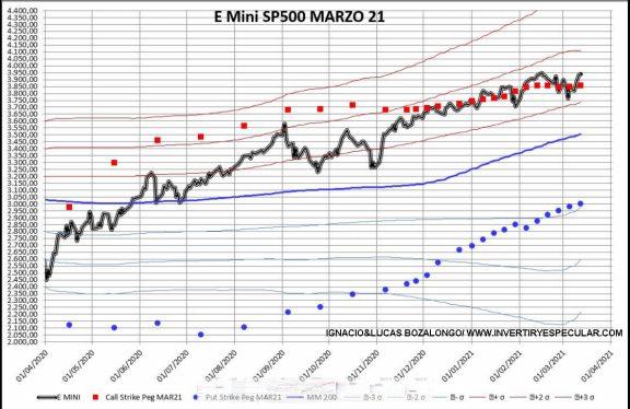 OPCIONES-SP-17-MARZO-2021% - Todo en orden y listo para el cierre de vencimiento