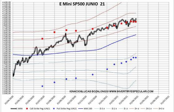 OPCIONES-SP-POR-PRECIO-DE-EJERCICIO-2-31-MARZO% - Indicador anticipado SP500 para junio ,  se sigue ascendiendo