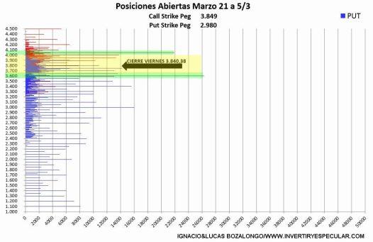 OPCIONES-SP500-1-9-MARZO% - El SP500 vencerá marzo en zona de máximos