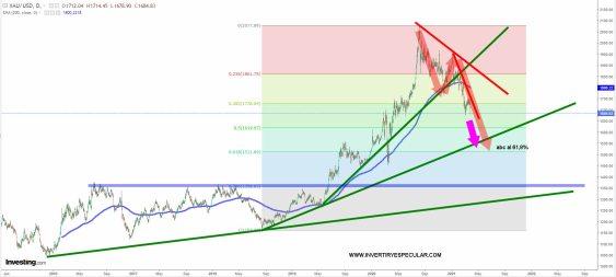 ORO-DOLAR-31-MARZO-2021% - La Fed atacó al Oro para salvar al dólar
