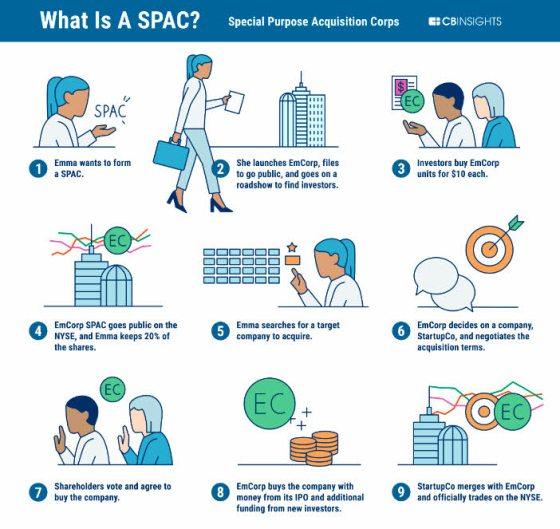 QUE-ES-UNA-SPAC% - Qué son y como funcionan las SPAC