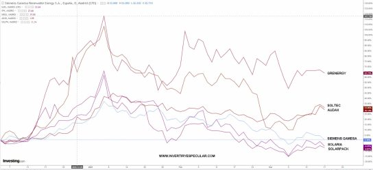 RENOVABLES-ESPANOLAS-17-MARZO-2021% - Las renovables españolas ¿corrige o se caen?
