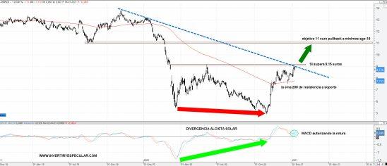REPSOL-11-ENERO-2021% - Repsol  culmina su pauta pullback