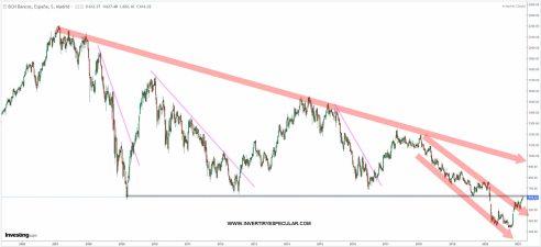 bancario-espanol-5-marzo-2021% - ¿Bancario español en fin de pullback?