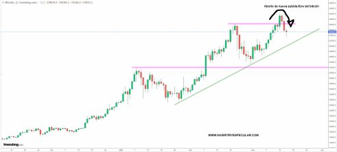 bitcoin-16-marzo-2021% - La amenaza índia hace abortar la subida libre del Bitcoin