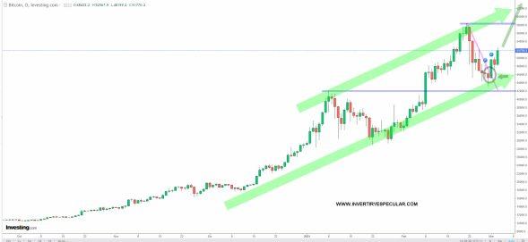 bitcoin-3-marzo-2021-1% - Vamos a tener que añadir bitcoin a nuestra cartera
