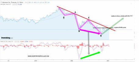danone-14-enero-2021% - Danone va lento pero va
