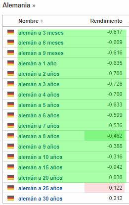 deuda-alemana-15-marzo-2% - Teníamos razón gracias a los gráficos y no a la información financiera