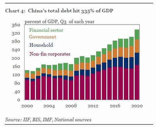 deuda-china% - El incremento de la deuda y la inflación en EEUU está aterrorizando a China