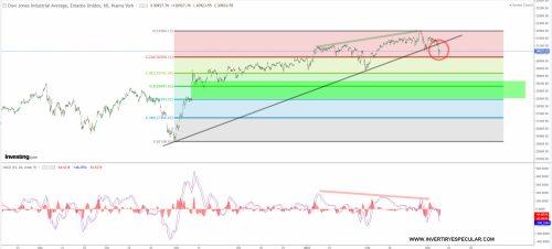 dow-jones-5-marzo-2021% - Las divergencias bajistas han avisado o están avisando